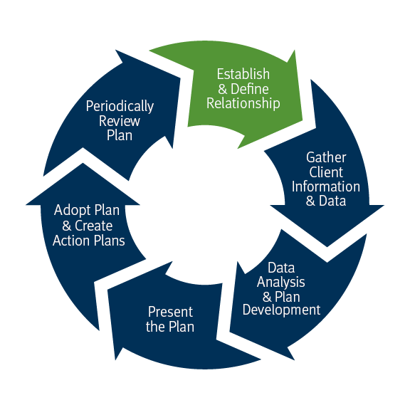 Our process wheel: Establish and define relationship, Gather client information and data, Data Analysis and plan development, Present the plan, Adopt plan and create action plans, Periodically Review Plan